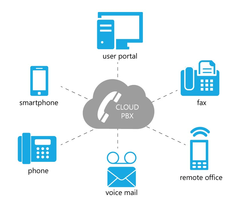 cloud pbx unified communications